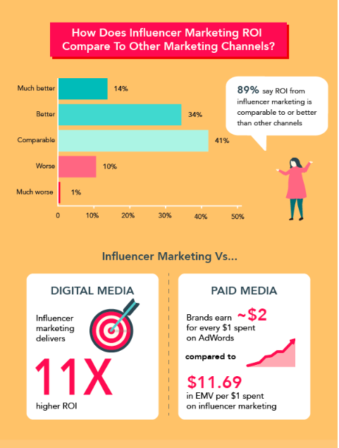 Infographic about influencer marketing